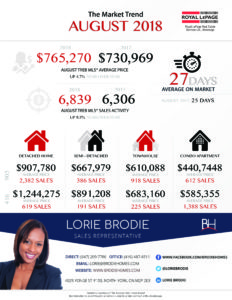 Infographic of Toronto Real Estate Sales Data